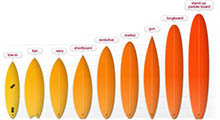 ¿Que tabla de surf me recomiendas para empezar?